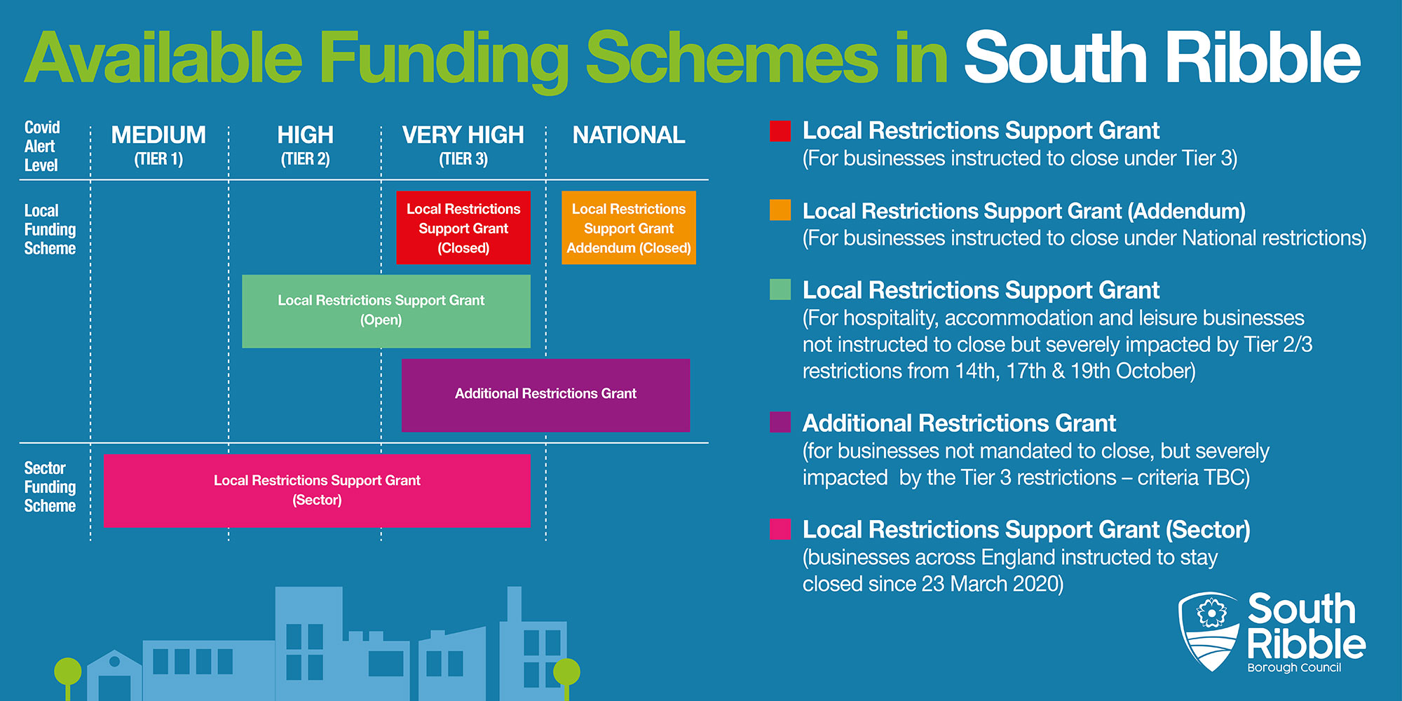 Available Funding Schemes in South Ribble